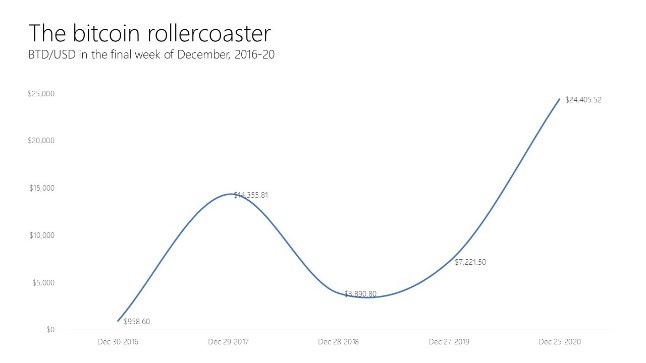 The bitcoin rollercoaster-kayrieck